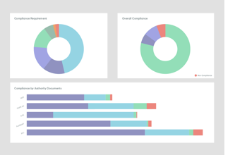Illustration of compliance dashboard using ServiceNow GRC